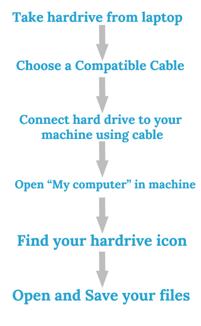Connecting the laptop hard drive to an external device