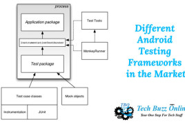 Different-Android-Testing-Frameworks-in-the-Market