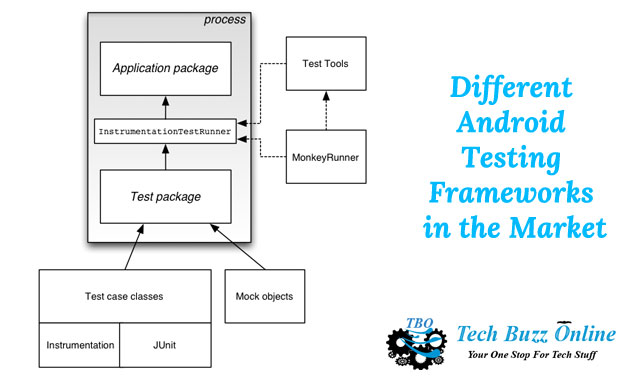 Different Android Testing Frameworks in the Market