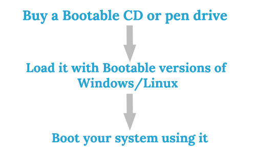 Recovering data using a Bootable disc