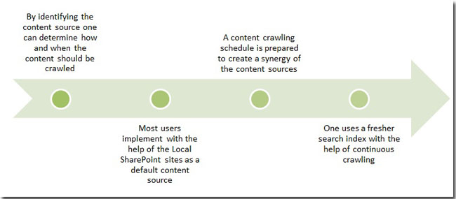 Achieving the ideal content crawler