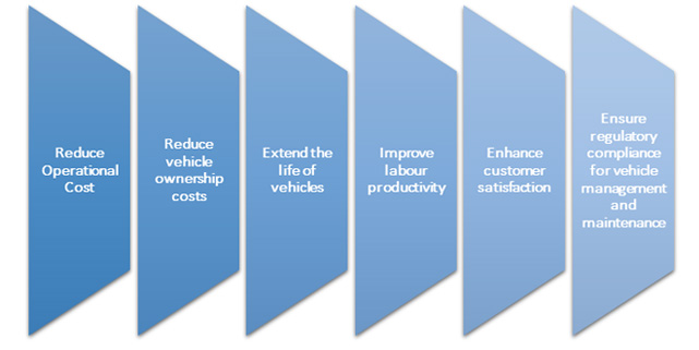 Benefits of Fleet Management Solutions