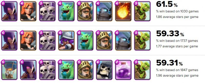 arena 4 top decks