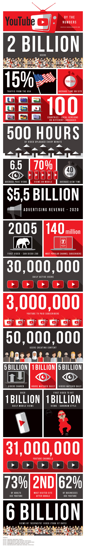 youtube usage stats